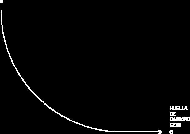 Huella de Carbono 0