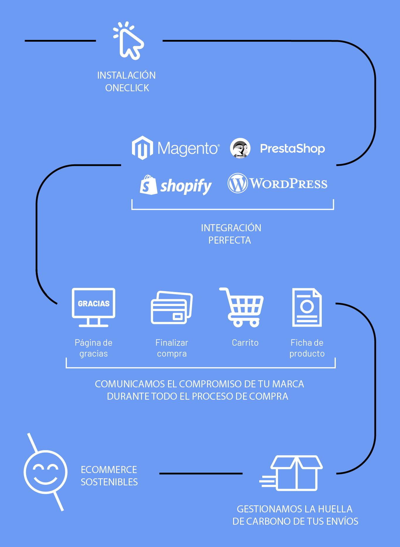 Gráfico ecommerce responsive